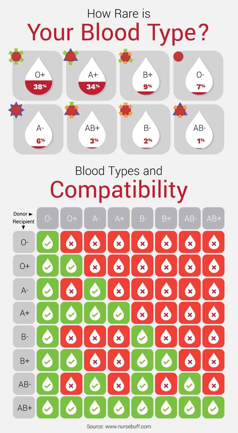 blood-types-compatibility